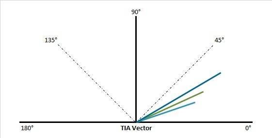 The surgical treatment vectors (TIA)