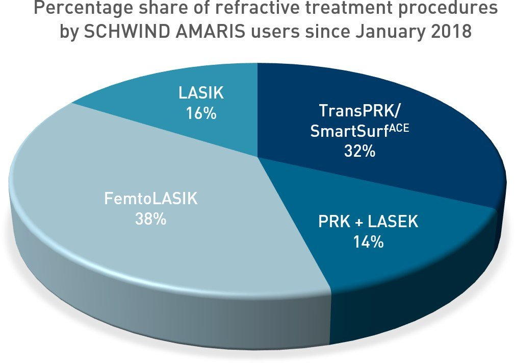 Percentage share of refractive treatment procedures by SCHWIND AMARIS users since January 2018