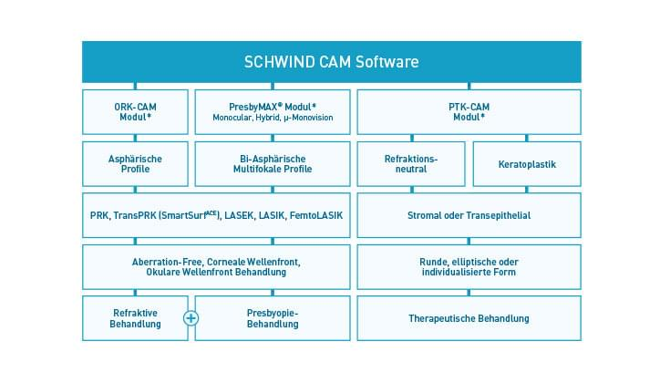 Overview of treatment structure with SCHWIND software