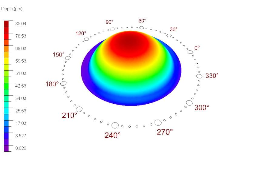 Height scale of an eye during treatment with ORK Cam