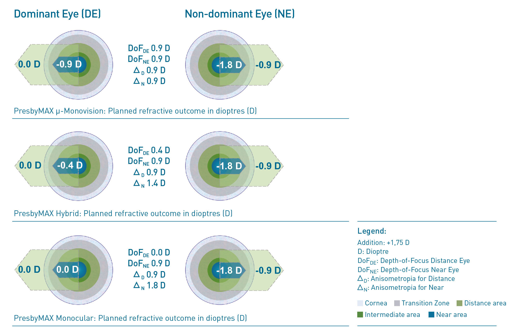 Value comparison of dominant eye and non-dominant eye