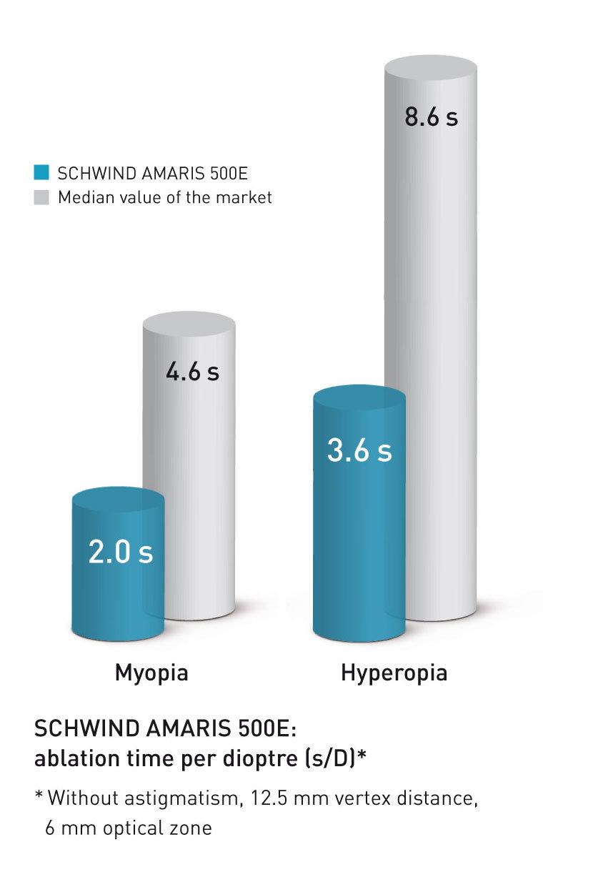 Vergleich der Behandlungszeit des AMARIS 750S im Vergleich zu anderen Marktteilnehmern